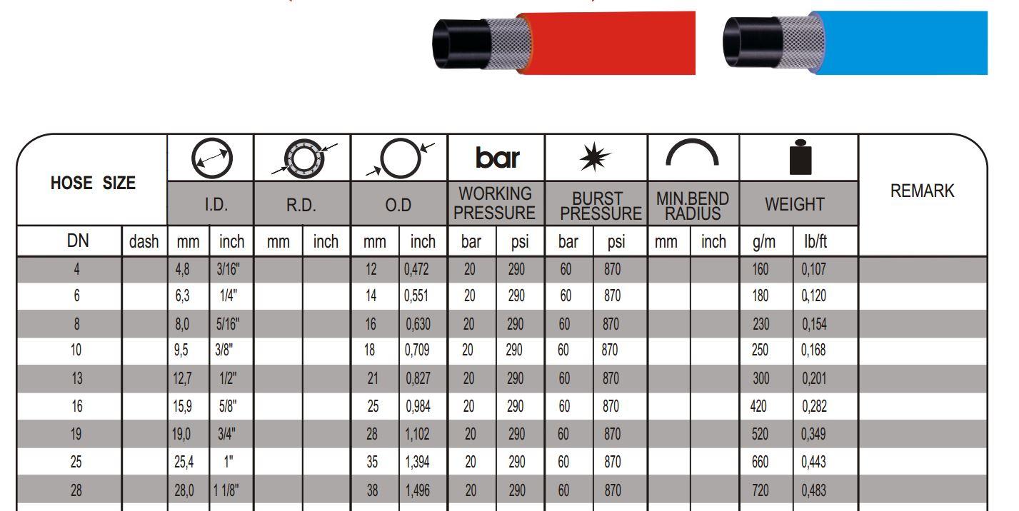 Gumi cevi za tehnične pline EN 559